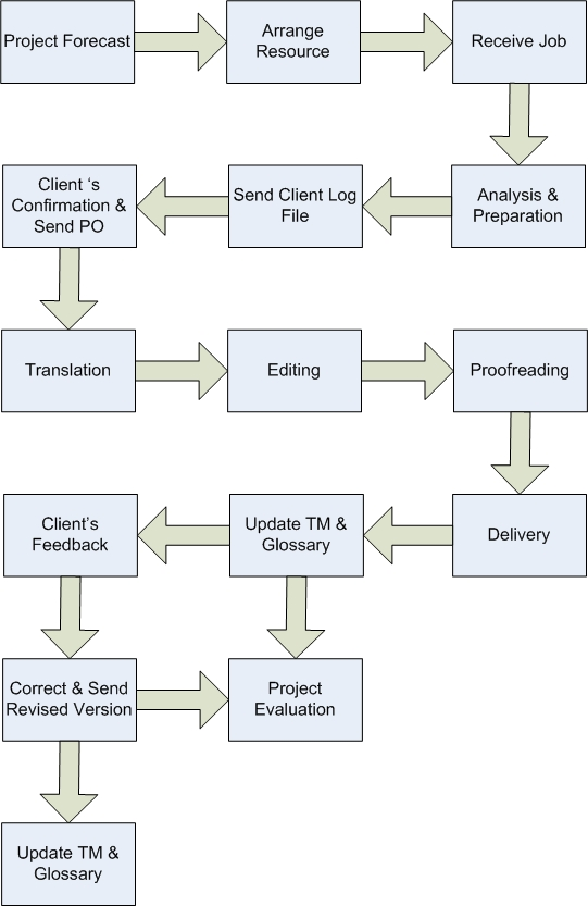 Project & QA Process | The Best Translation and Localization ...